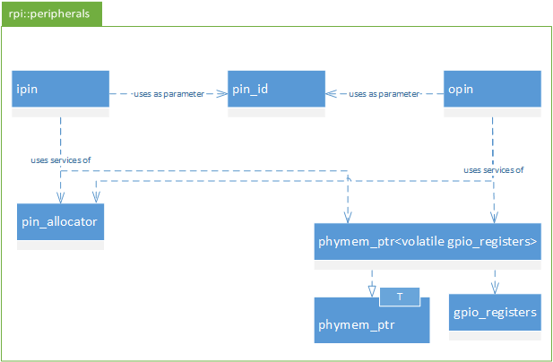UML static structure style diagram of the rpi::peripherals C++ library GPIO support